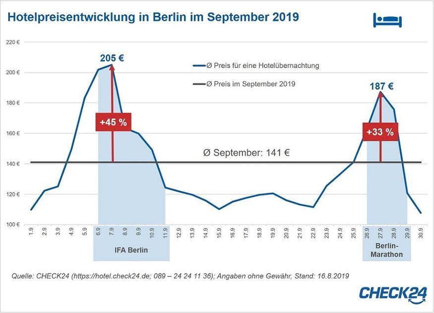 Check24 Grafik Hotelpreise September Berlin